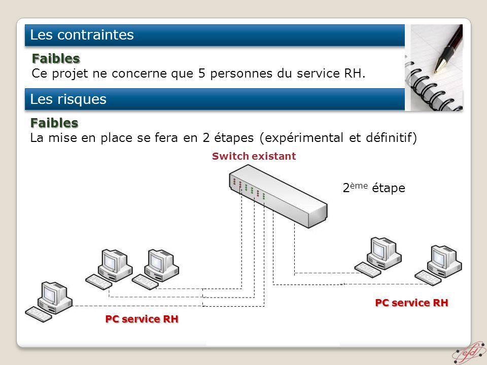 Les contraintes Les risques Faibles Ce projet ne concerne que 5 personnes du service RH. Faibles La mise en place se fera en 2 étapes (expérimental et