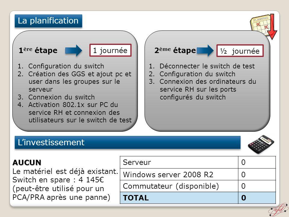 La planification Linvestissement 1 ère étape 1 journée AUCUN Le matériel est déjà existant. Switch en spare : 4 145 (peut-être utilisé pour un PCA/PRA