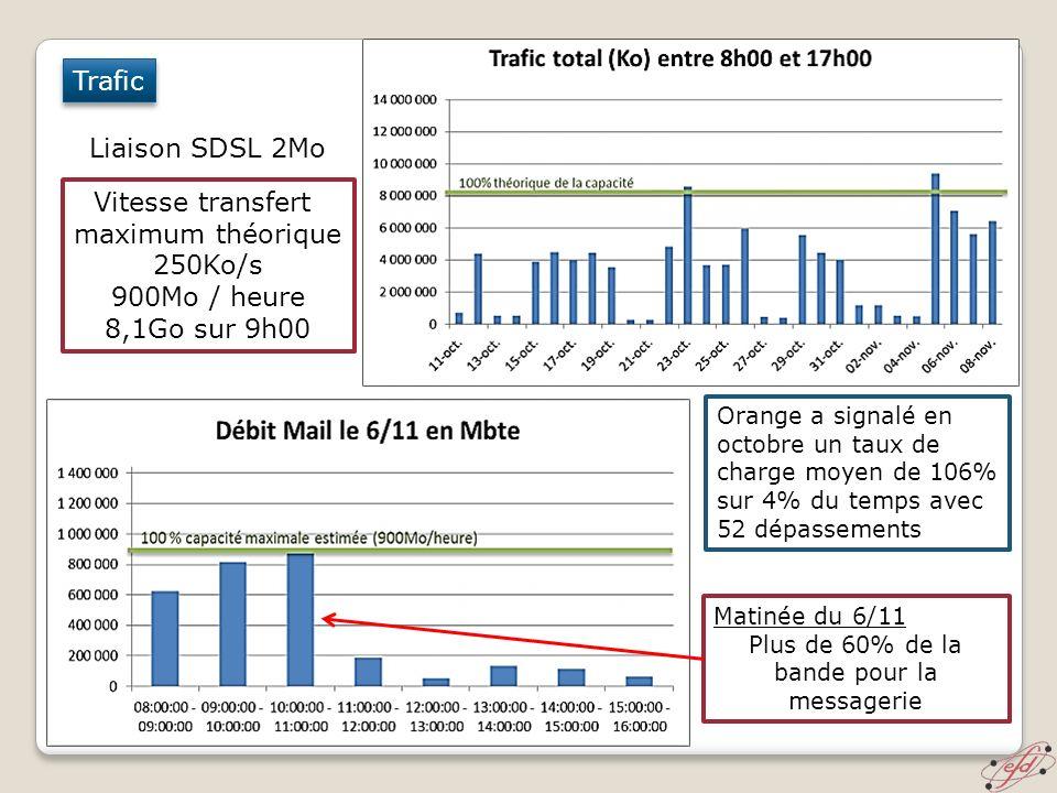 Trafic Liaison SDSL 2Mo Vitesse transfert maximum théorique 250Ko/s 900Mo / heure 8,1Go sur 9h00 Matinée du 6/11 Plus de 60% de la bande pour la messa