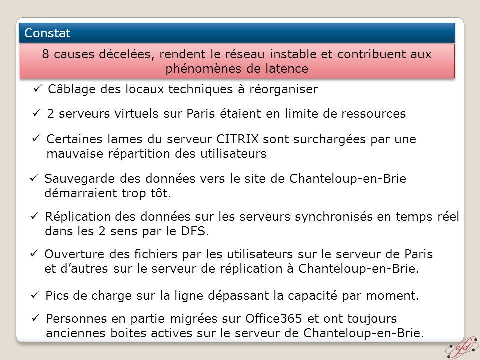 Constat Câblage des locaux techniques à réorganiser 2 serveurs virtuels sur Paris étaient en limite de ressources Certaines lames du serveur CITRIX so