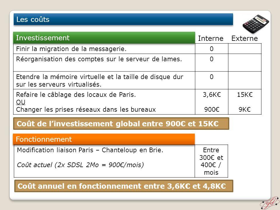 Les coûts Finir la migration de la messagerie.0 Réorganisation des comptes sur le serveur de lames.0 Etendre la mémoire virtuelle et la taille de disq