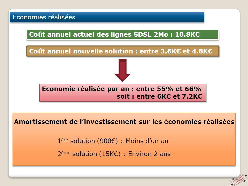 Coût annuel nouvelle solution : entre 3.6K et 4.8K Economies réalisées Coût annuel actuel des lignes SDSL 2Mo : 10.8K Economie réalisée par an : entre