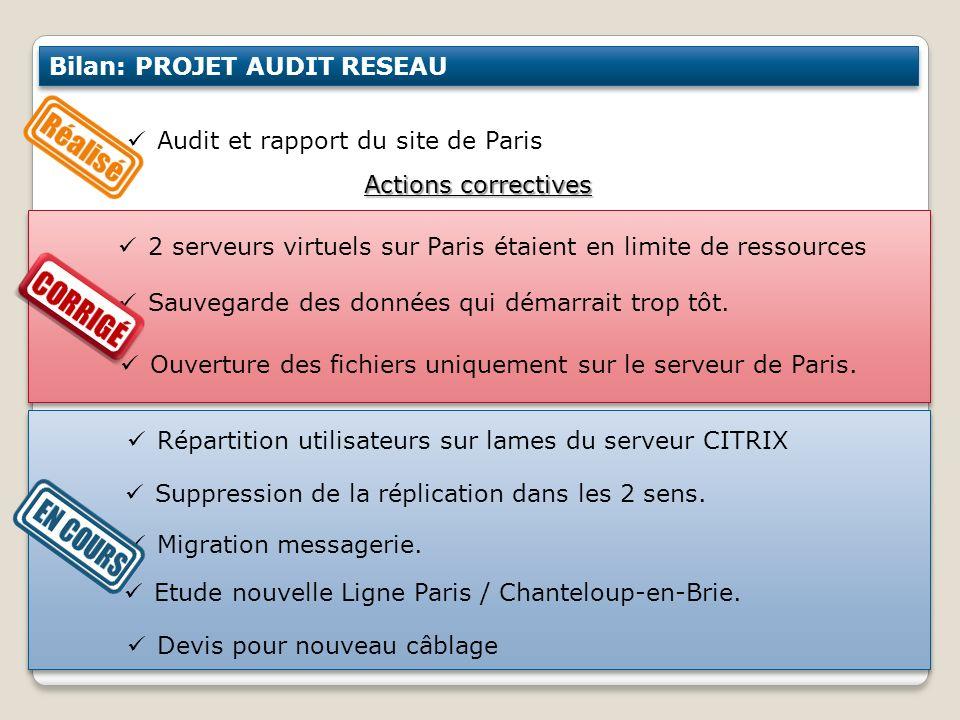 Bilan: PROJET AUDIT RESEAU Audit et rapport du site de Paris Actions correctives Devis pour nouveau câblage 2 serveurs virtuels sur Paris étaient en l