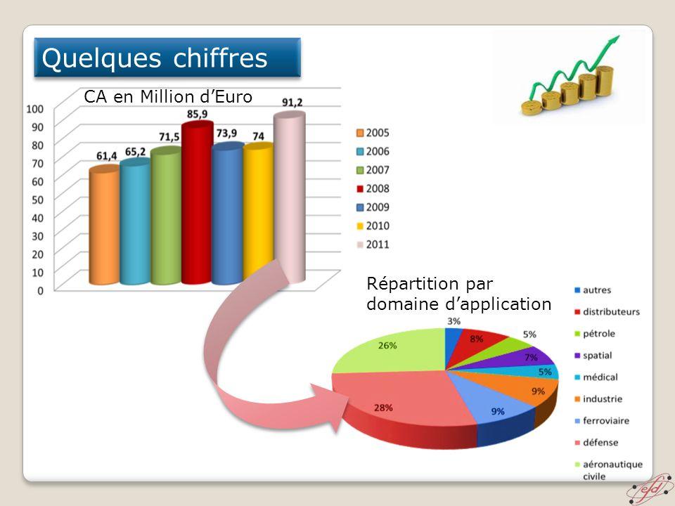 Quelques chiffres CA en Million dEuro Répartition par domaine dapplication
