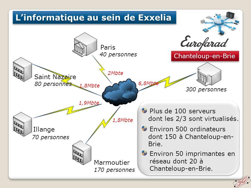 Linformatique au sein de Exxelia Environ 500 ordinateurs dont 150 à Chanteloup-en- Brie. Environ 50 imprimantes en réseau dont 20 à Chanteloup-en-Brie