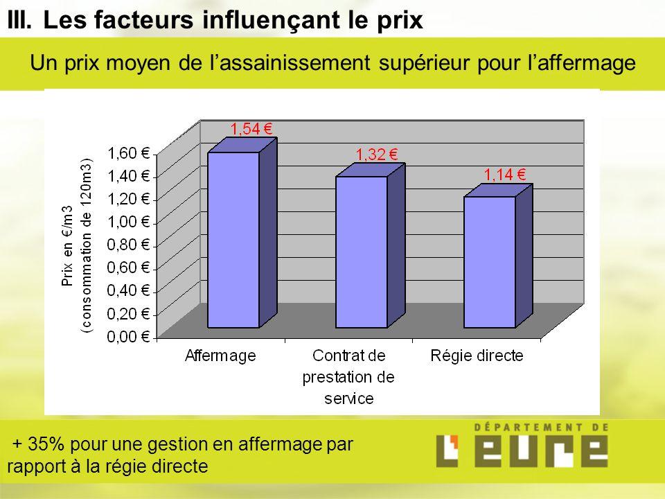 III. Les facteurs influençant le prix Un prix moyen de lassainissement supérieur pour laffermage + 35% pour une gestion en affermage par rapport à la