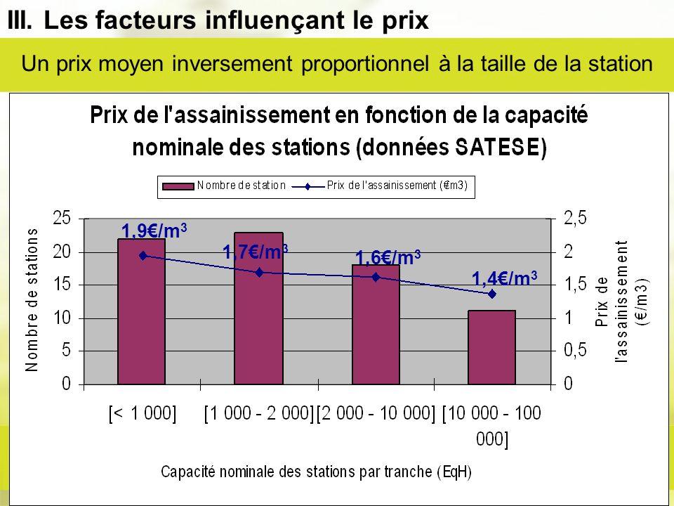 III. Les facteurs influençant le prix Un prix moyen inversement proportionnel à la taille de la station 1,9/m 3 1,7/m 3 1,6/m 3 1,4/m 3