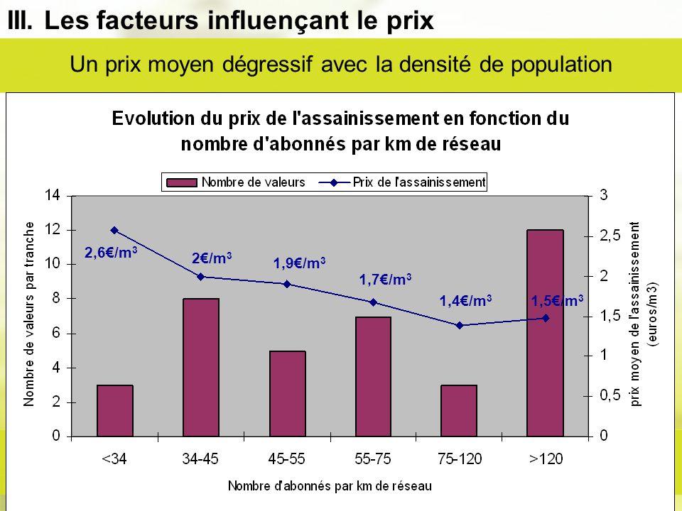 III. Les facteurs influençant le prix Un prix moyen dégressif avec la densité de population 2,6/m 3 2/m 3 1,7/m 3 1,9/m 3 1,4/m 3 1,5/m 3