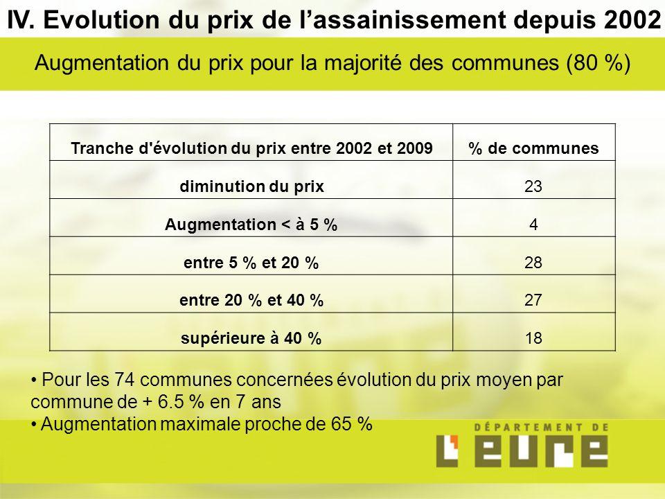 Pour les 74 communes concernées évolution du prix moyen par commune de + 6.5 % en 7 ans Augmentation maximale proche de 65 % IV.