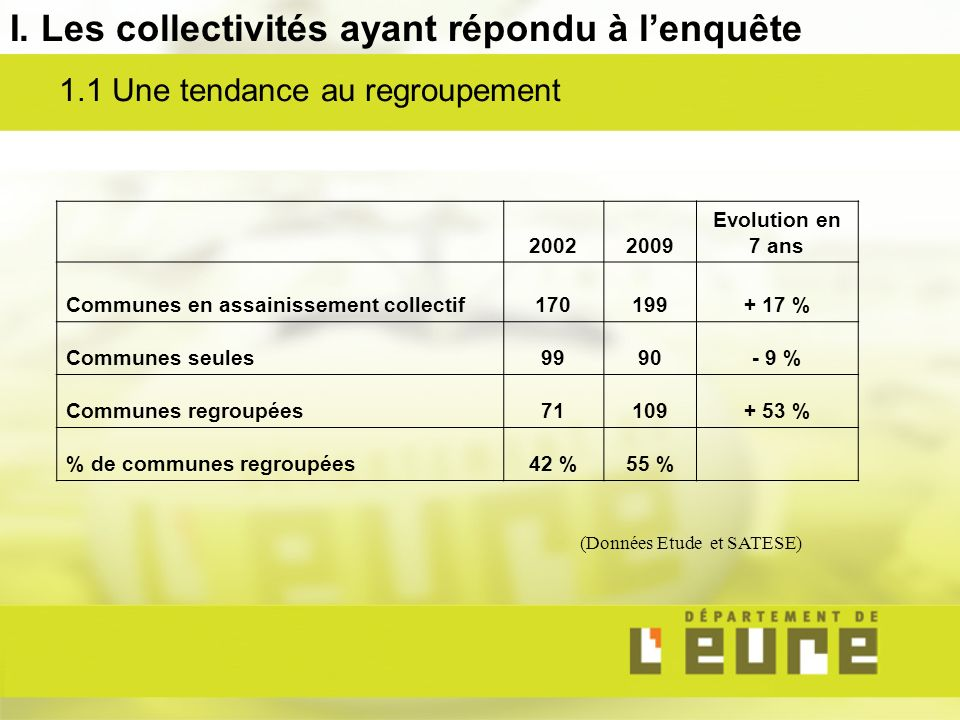 20022009 Evolution en 7 ans Communes en assainissement collectif170199+ 17 % Communes seules9990- 9 % Communes regroupées71109+ 53 % % de communes regroupées42 %55 % (Données Etude et SATESE) 1.1 Une tendance au regroupement I.