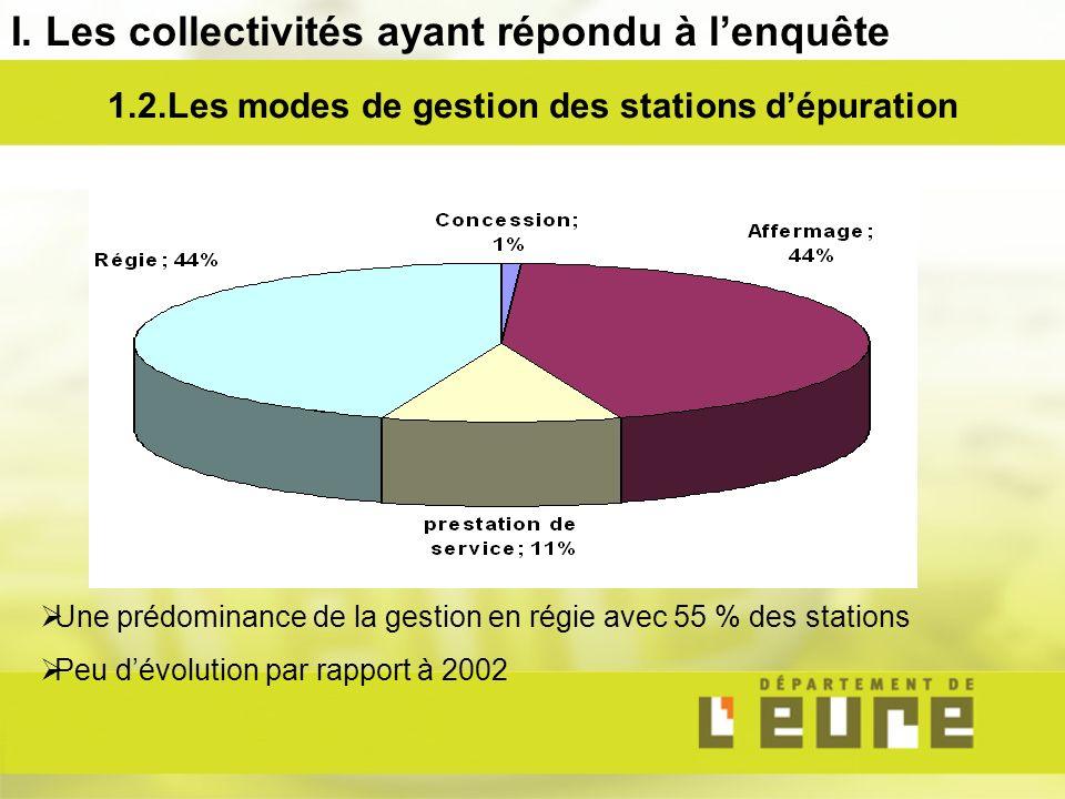 1.2.Les modes de gestion des stations dépuration Une prédominance de la gestion en régie avec 55 % des stations Peu dévolution par rapport à 2002 I.
