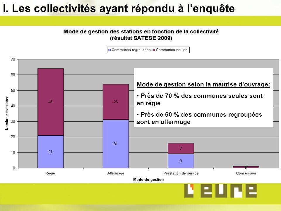Mode de gestion selon la maîtrise douvrage: Près de 70 % des communes seules sont en régie Près de 60 % des communes regroupées sont en affermage