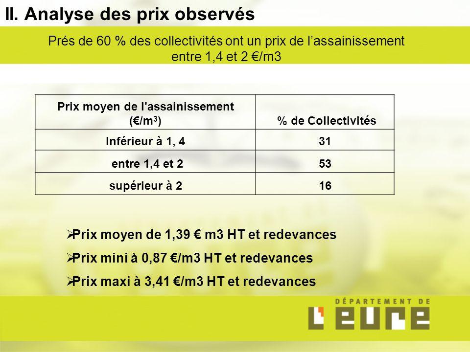 II. Analyse des prix observés Prés de 60 % des collectivités ont un prix de lassainissement entre 1,4 et 2 /m3 Prix moyen de 1,39 m3 HT et redevances