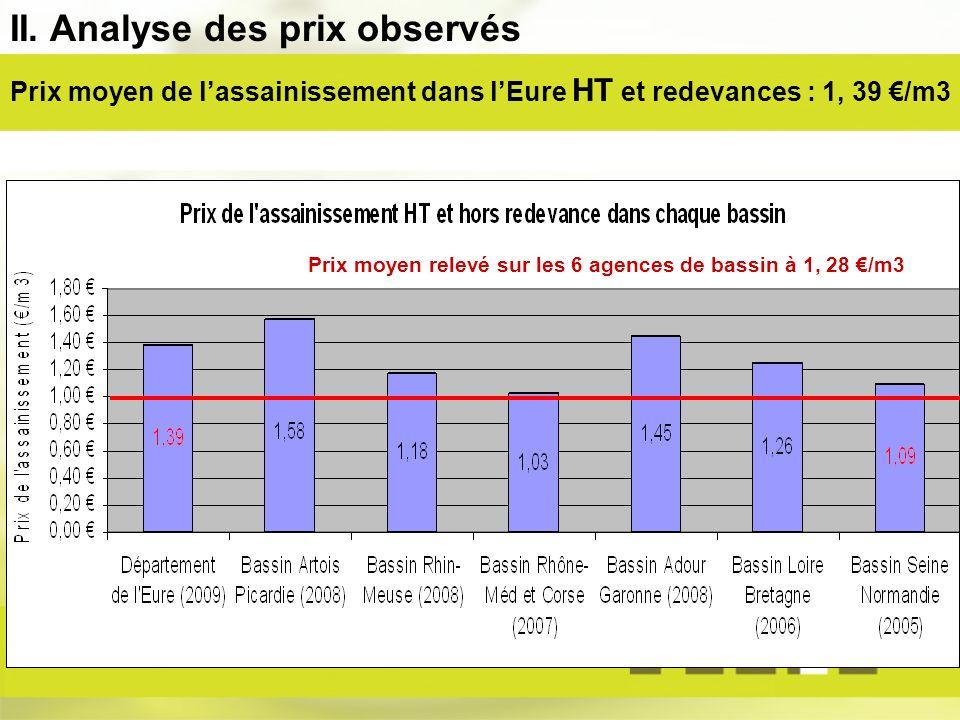 Prix moyen de lassainissement dans lEure HT et redevances : 1, 39 /m3 Prix moyen relevé sur les 6 agences de bassin à 1, 28 /m3 II.