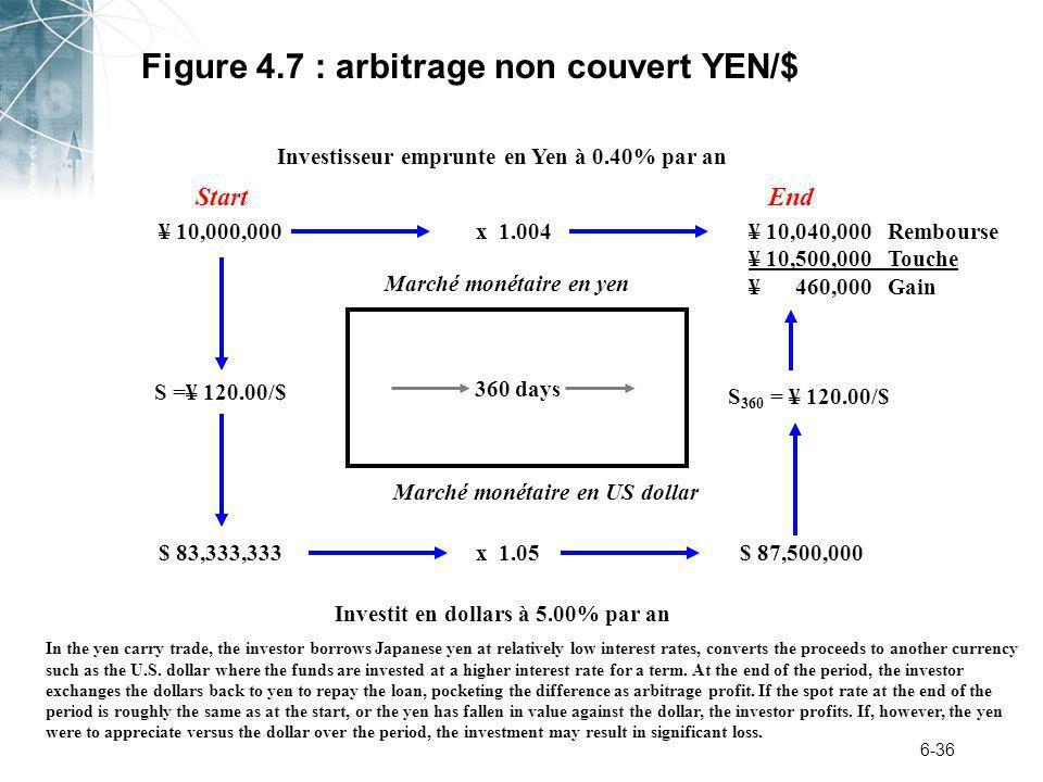 6-36 Figure 4.7 : arbitrage non couvert YEN/$ Investisseur emprunte en Yen à 0.40% par an 360 days Marché monétaire en yen Marché monétaire en US dollar ¥ 10,000,000¥ 10,040,000 Rembourse ¥ 10,500,000 Touche ¥ 460,000 Gain S =¥ 120.00/$ $ 83,333,333$ 87,500,000 S 360 = ¥ 120.00/$ x 1.05 x 1.004 StartEnd Investit en dollars à 5.00% par an In the yen carry trade, the investor borrows Japanese yen at relatively low interest rates, converts the proceeds to another currency such as the U.S.