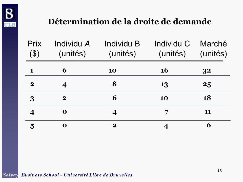 10 Solvay Business School – Université Libre de Bruxelles 10 Détermination de la droite de demande 16101632 2481325 3261018 404711 50246 PrixIndividu