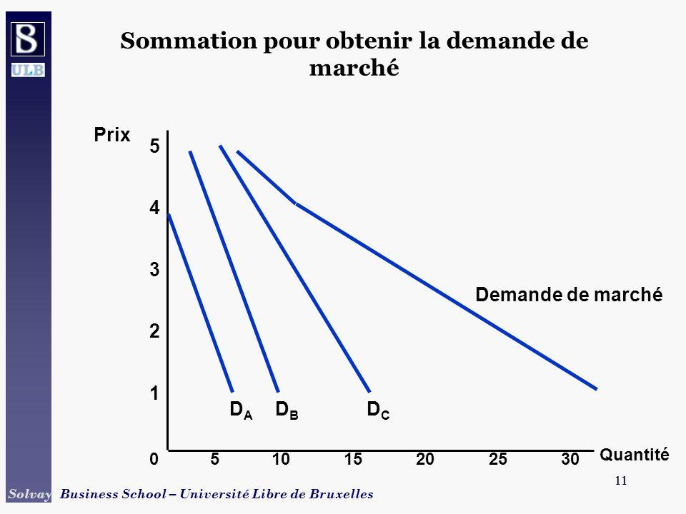 11 Solvay Business School – Université Libre de Bruxelles 11 Sommation pour obtenir la demande de marché Quantité 1 2 3 4 Prix 0 5 51015202530 DBDB DC