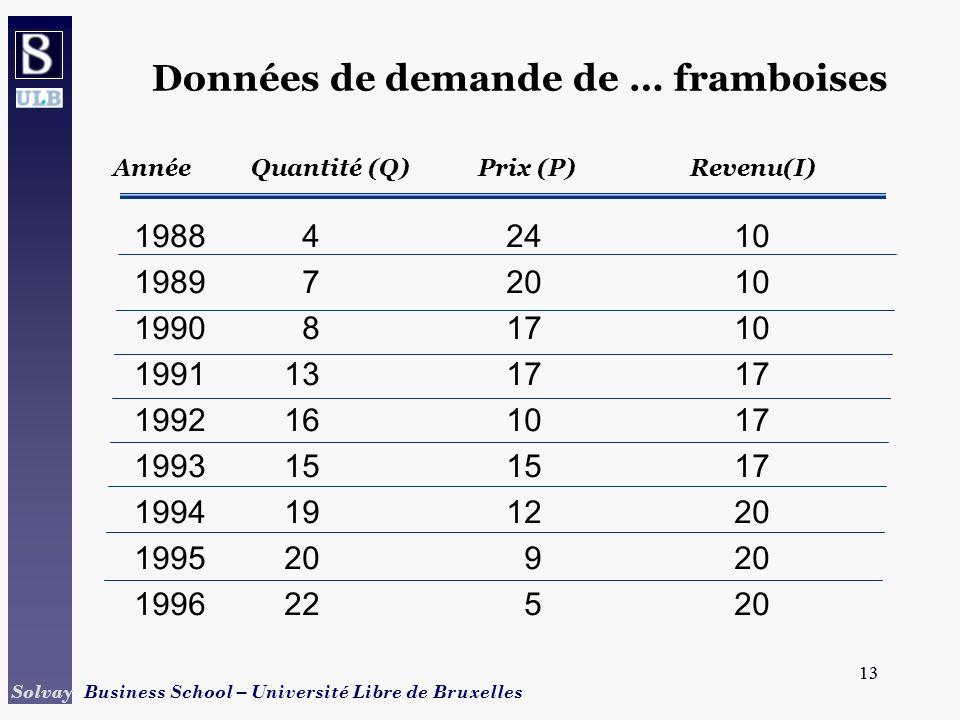 13 Solvay Business School – Université Libre de Bruxelles 13 Année Quantité (Q) Prix (P) Revenu(I) Données de demande de … framboises 198842410 198972
