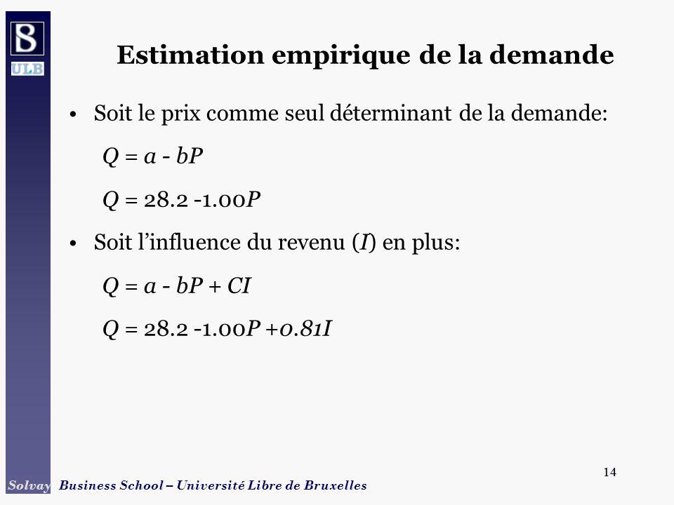 14 Solvay Business School – Université Libre de Bruxelles 14 Soit le prix comme seul déterminant de la demande: Q = a - bP Q = 28.2 -1.00P Soit linflu