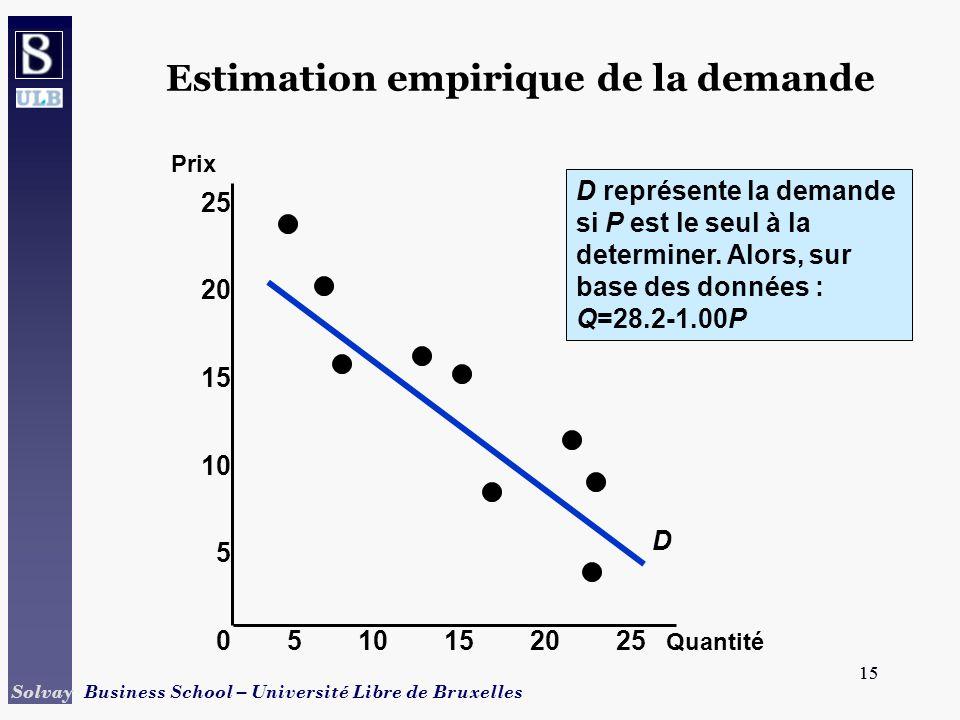 15 Solvay Business School – Université Libre de Bruxelles 15 Estimation empirique de la demande Quantité Prix 0510152025 15 10 5 25 20 D D représente