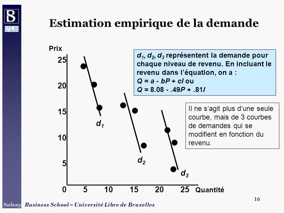 16 Solvay Business School – Université Libre de Bruxelles 16 Estimation empirique de la demande Quantité Prix 0510152025 15 10 5 25 20 d1d1 d2d2 d3d3