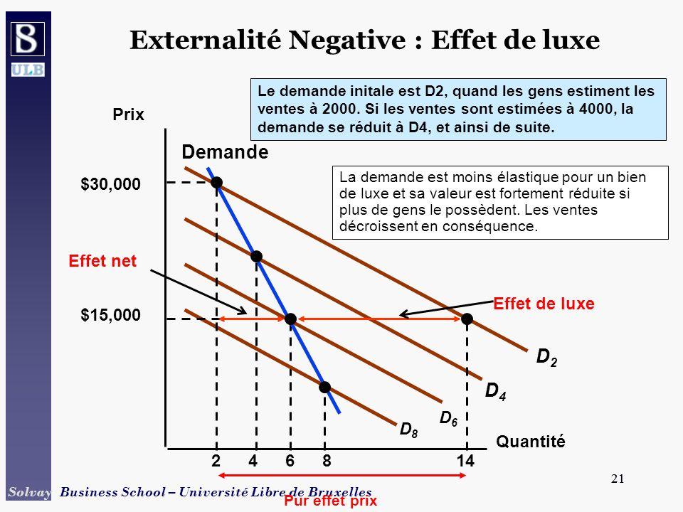 21 Solvay Business School – Université Libre de Bruxelles 21 Externalité Negative : Effet de luxe Quantité 2468 La demande est moins élastique pour un