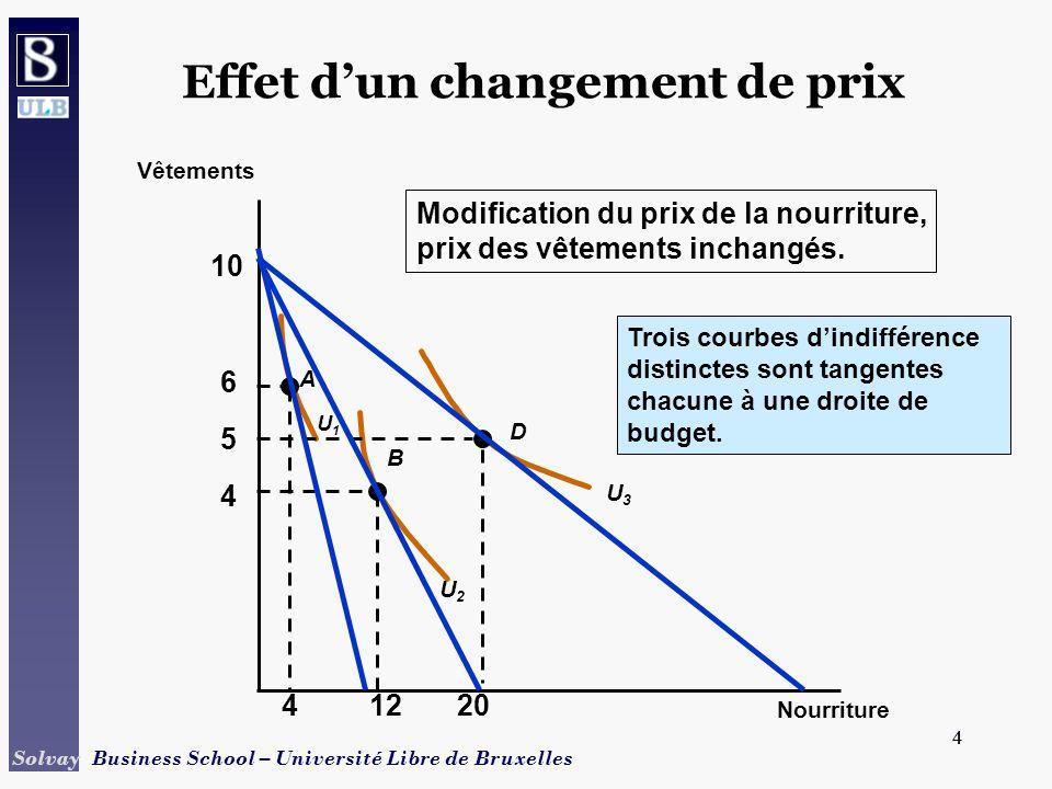 15 Solvay Business School – Université Libre de Bruxelles 15 Estimation empirique de la demande Quantité Prix 0510152025 15 10 5 25 20 D D représente la demande si P est le seul à la determiner.