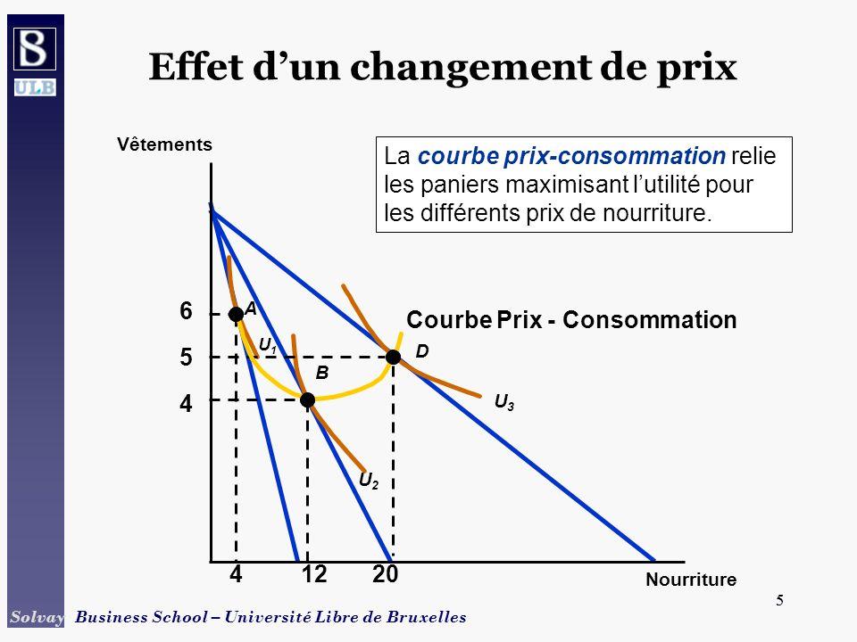 5 Solvay Business School – Université Libre de Bruxelles 5 Courbe Prix - Consommation Effet dun changement de prix 4 5 6 U2U2 U3U3 A B D U1U1 41220 La