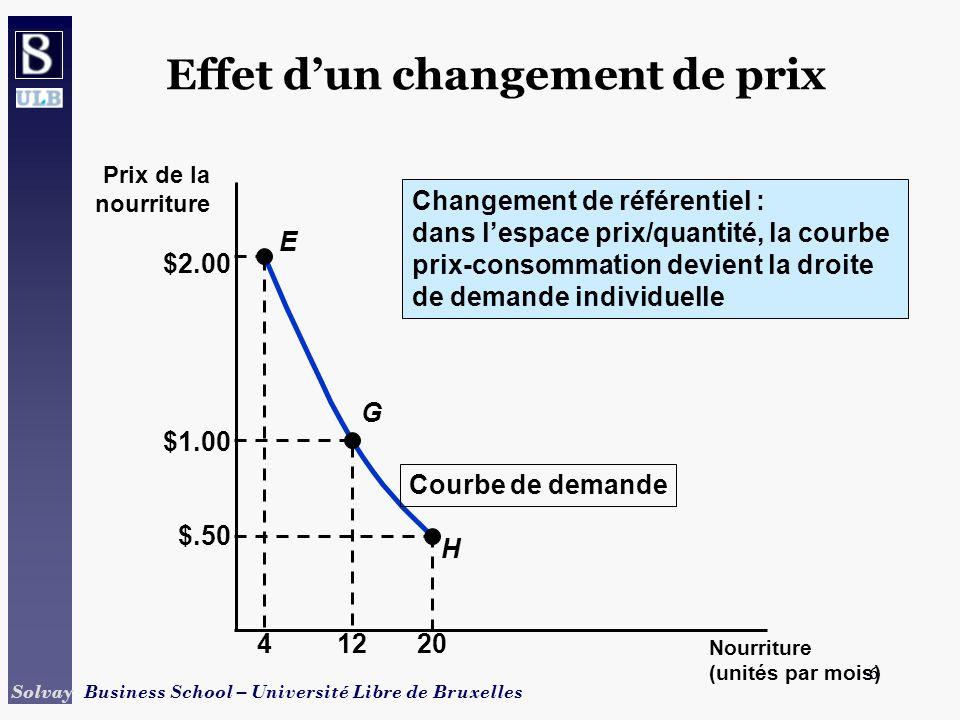 7 Solvay Business School – Université Libre de Bruxelles 7 Effet dun changement de revenu Courbe revenu-consommation 3 4 A U1U1 5 10 B U2U2 D 7 16 U3U3 Soit: P f = $1 P c = $2 W = $10, $20, $30 Nourriture (unités par mois) Vêtements (unités par mois) En cas de hausse de revenus, à prix constant, les consommateurs modifient leur consommation.