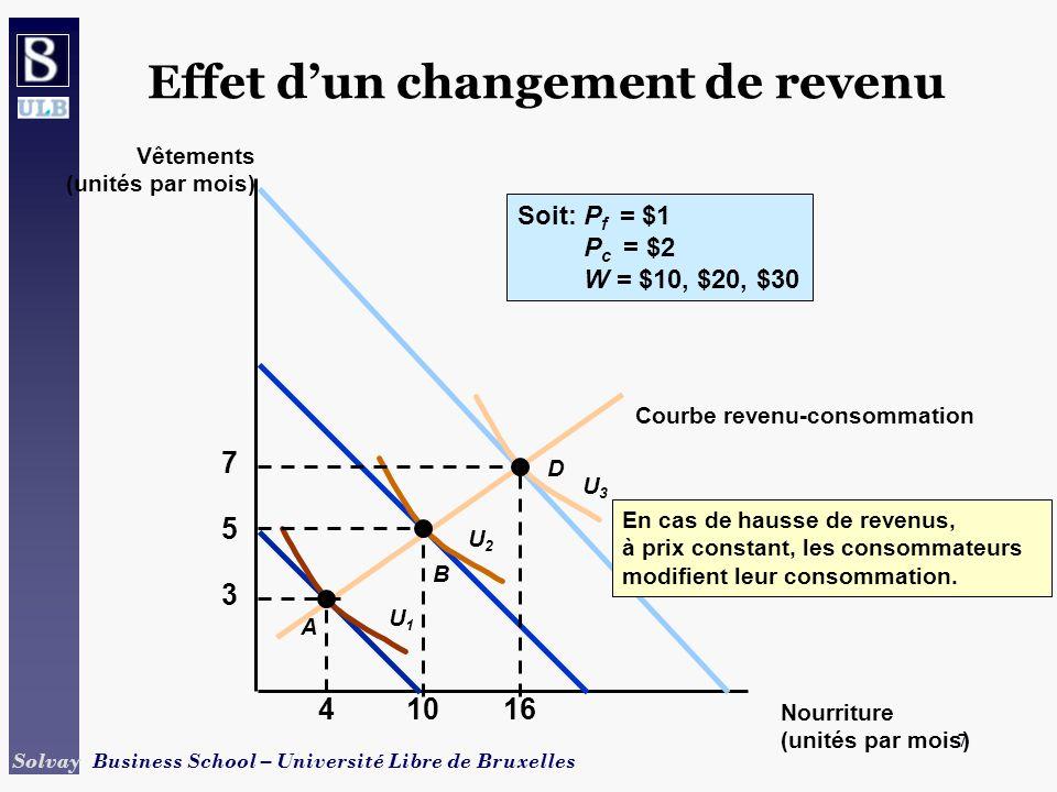 8 Solvay Business School – Université Libre de Bruxelles 8 Effet dun changement de revenu Nourriture (unités par mois) Prix de la nourriture 1.00 4 D1D1 E 10 D2D2 G 16 D3D3 H Pour une hausse de revenus de 10, 20, 30, à prix constant, les consommateurs déplacent leur demande vers la droite.
