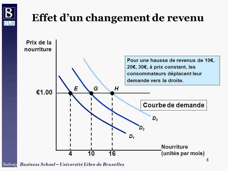 9 Solvay Business School – Université Libre de Bruxelles 9 Demande de marché Courbe de demande de marché –Courbe reliant la quantité demandée dun bien par tous les consommateurs dun marché, au prix de ce bien.