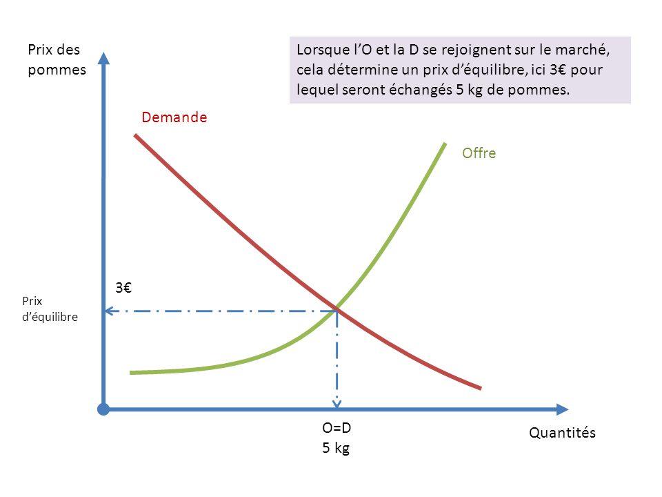 Quantités Prix des pommes Lorsque lO et la D se rejoignent sur le marché, cela détermine un prix déquilibre, ici 3 pour lequel seront échangés 5 kg de pommes.