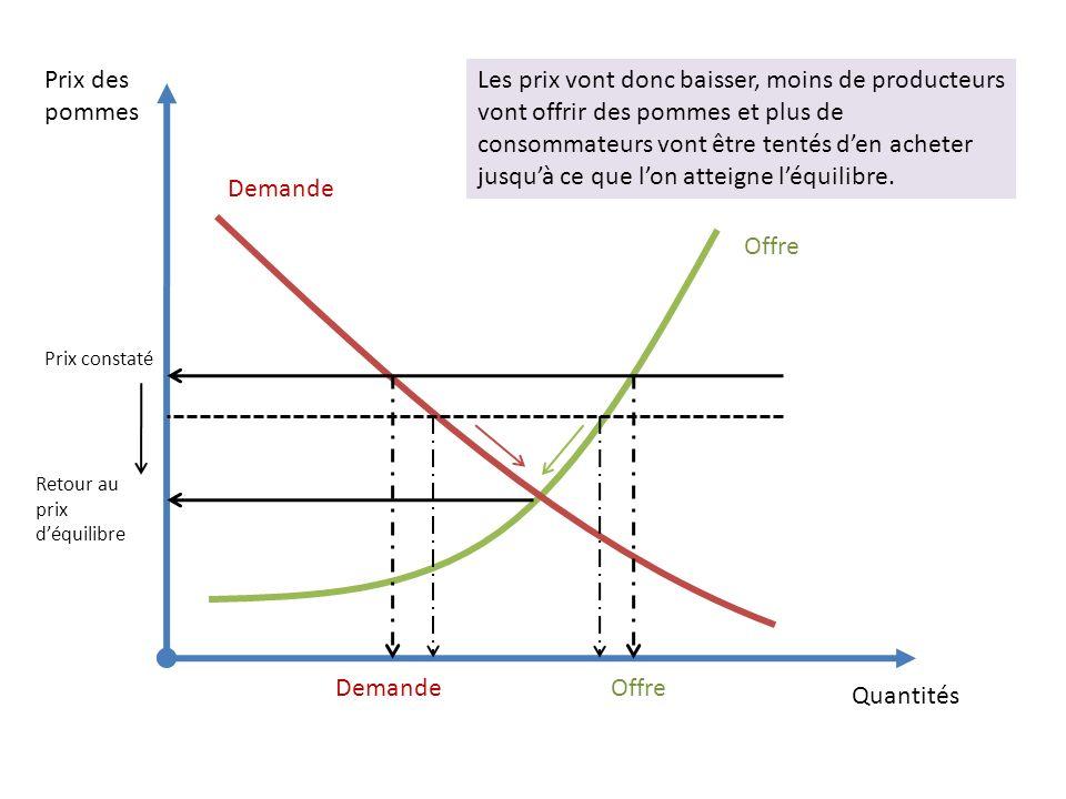 Quantités Prix des pommes Les prix vont donc baisser, moins de producteurs vont offrir des pommes et plus de consommateurs vont être tentés den acheter jusquà ce que lon atteigne léquilibre.