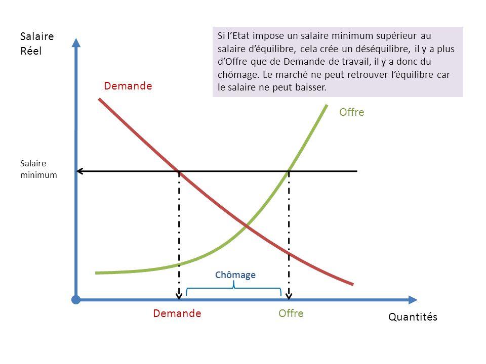 Quantités Salaire Réel Si lEtat impose un salaire minimum supérieur au salaire déquilibre, cela crée un déséquilibre, il y a plus dOffre que de Demande de travail, il y a donc du chômage.