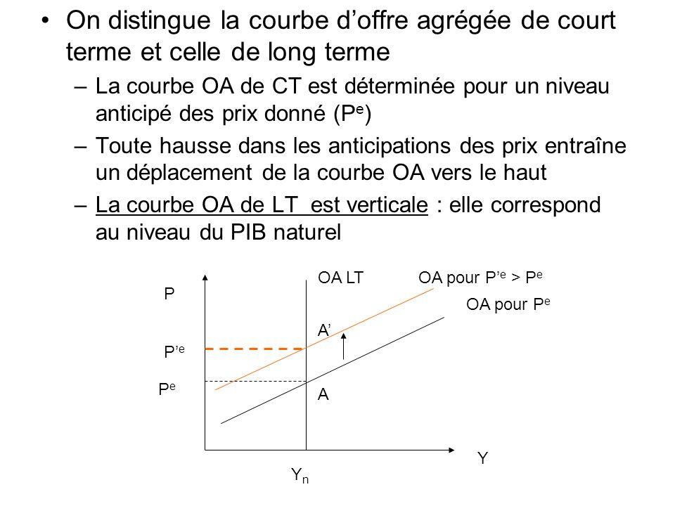 On distingue la courbe doffre agrégée de court terme et celle de long terme –La courbe OA de CT est déterminée pour un niveau anticipé des prix donné