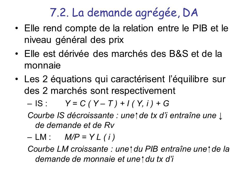 7.2. La demande agrégée, DA Elle rend compte de la relation entre le PIB et le niveau général des prix Elle est dérivée des marchés des B&S et de la m