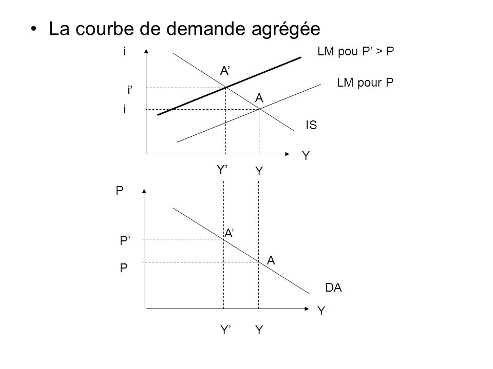 La courbe de demande agrégée Y i LM pour P IS Y A i LM pou P > P A Y i A Y i Y P YY DA P P A A