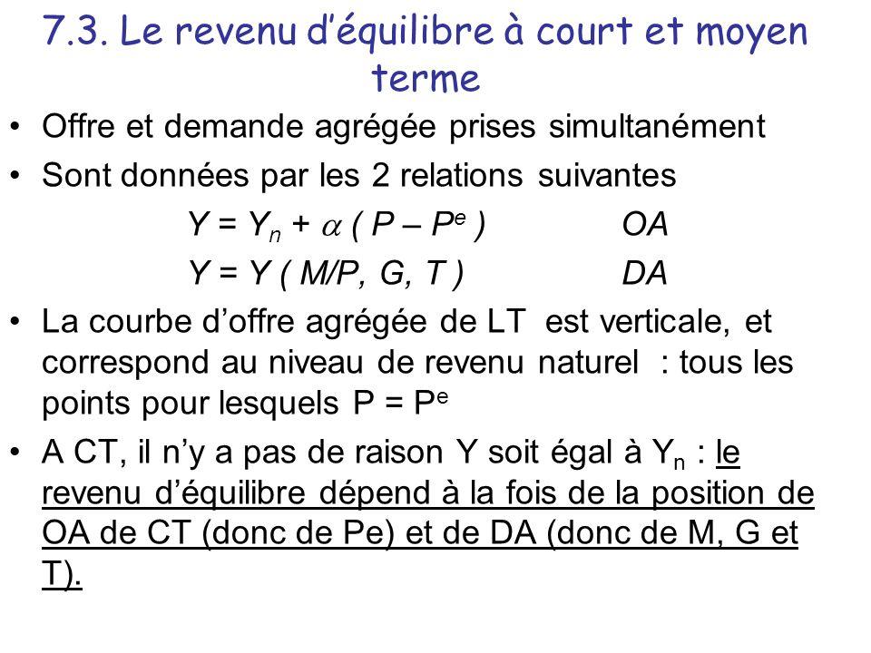 7.3. Le revenu déquilibre à court et moyen terme Offre et demande agrégée prises simultanément Sont données par les 2 relations suivantes Y = Y n + (