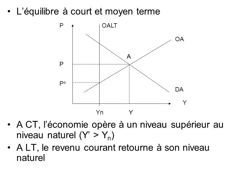 Léquilibre à court et moyen terme A CT, léconomie opère à un niveau supérieur au niveau naturel (Y > Y n ) A LT, le revenu courant retourne à son nive