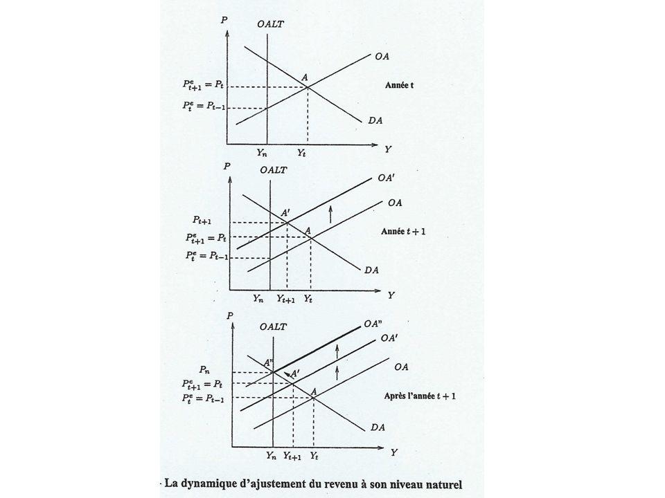 En t, supposons que P e = P t-1 ; Léquilibre sétablit en A (Y t, P t ) ; Y t > Y n ; P t > P e t (ou P t-1 ) A lannée t+1, les agents ajustent leurs anticipations : ayant constaté en (t) un écart entre P et P e, ils vont supposer que P e t+1 va être égal à P t ; cela va conduire à une augmentation des prix de P t à P t+1 : la courbe doffre OA se déplace en OA ; en revanche DA ne bouge pas.