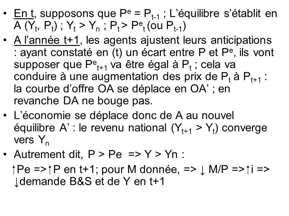 En t, supposons que P e = P t-1 ; Léquilibre sétablit en A (Y t, P t ) ; Y t > Y n ; P t > P e t (ou P t-1 ) A lannée t+1, les agents ajustent leurs a