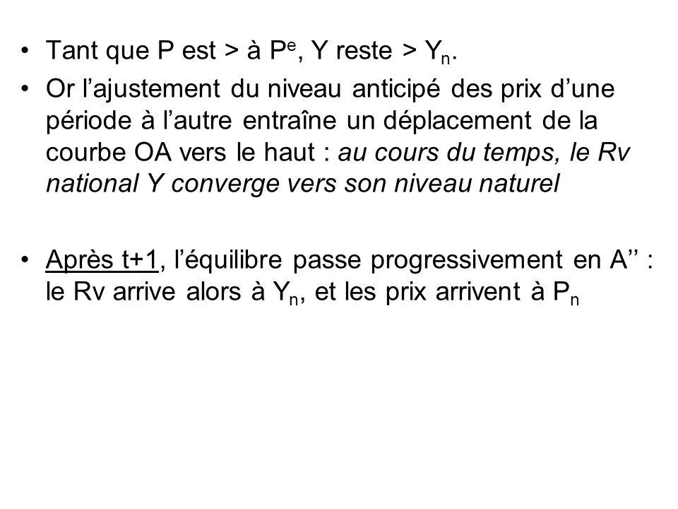 Tant que P est > à P e, Y reste > Y n. Or lajustement du niveau anticipé des prix dune période à lautre entraîne un déplacement de la courbe OA vers l