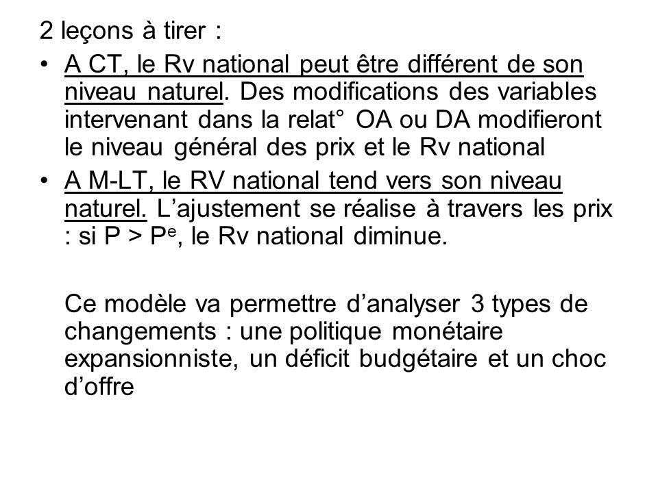 2 leçons à tirer : A CT, le Rv national peut être différent de son niveau naturel. Des modifications des variables intervenant dans la relat° OA ou DA