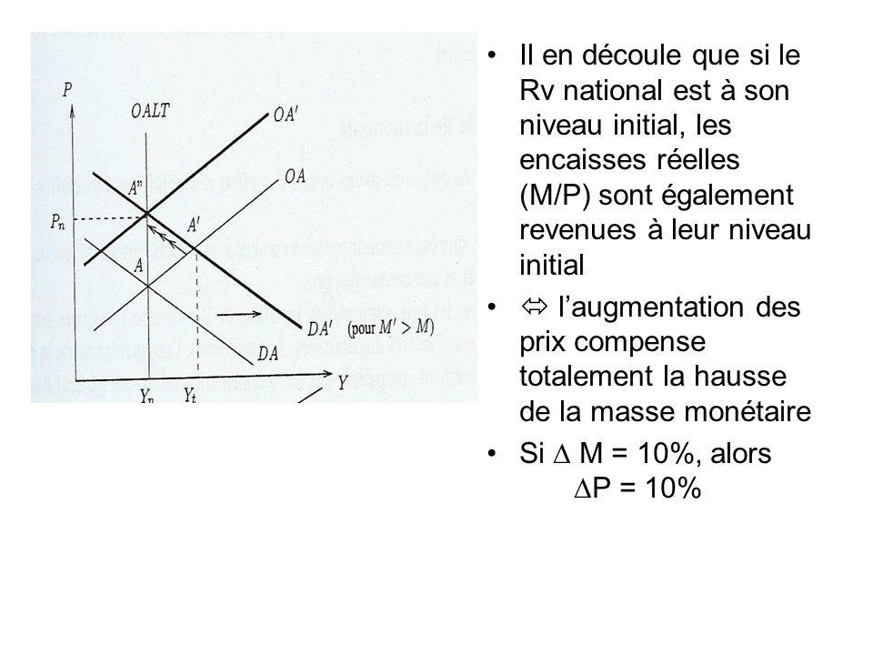 Il en découle que si le Rv national est à son niveau initial, les encaisses réelles (M/P) sont également revenues à leur niveau initial laugmentation