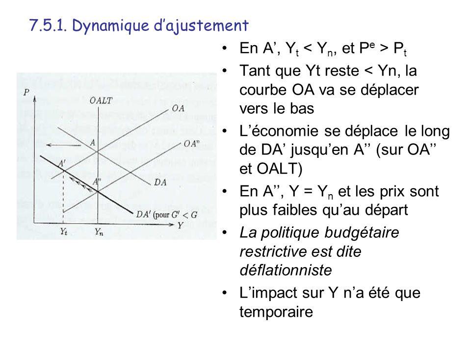En A, Y t P t Tant que Yt reste < Yn, la courbe OA va se déplacer vers le bas Léconomie se déplace le long de DA jusquen A (sur OA et OALT) En A, Y =