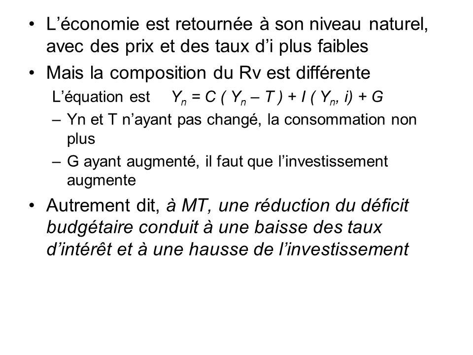 Léconomie est retournée à son niveau naturel, avec des prix et des taux di plus faibles Mais la composition du Rv est différente Léquation est Y n = C
