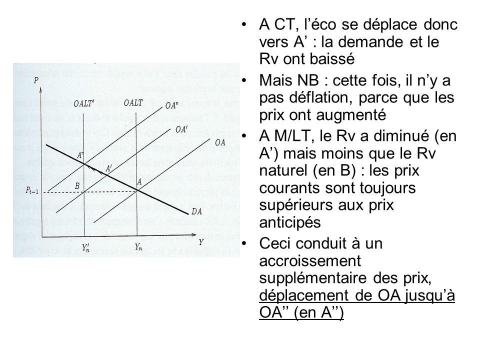 A CT, léco se déplace donc vers A : la demande et le Rv ont baissé Mais NB : cette fois, il ny a pas déflation, parce que les prix ont augmenté A M/LT