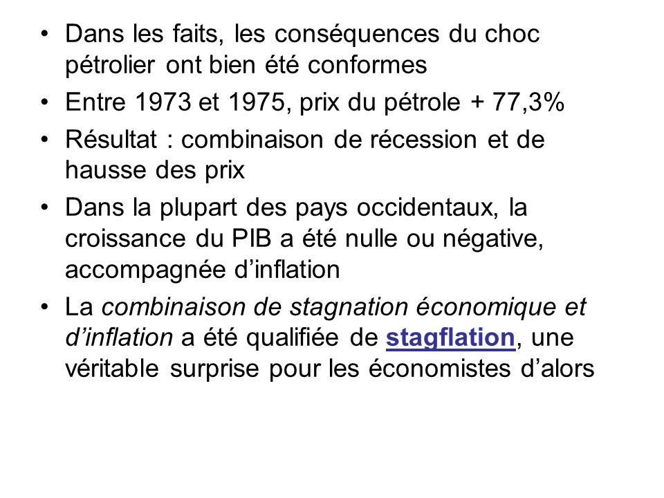 Dans les faits, les conséquences du choc pétrolier ont bien été conformes Entre 1973 et 1975, prix du pétrole + 77,3% Résultat : combinaison de récess