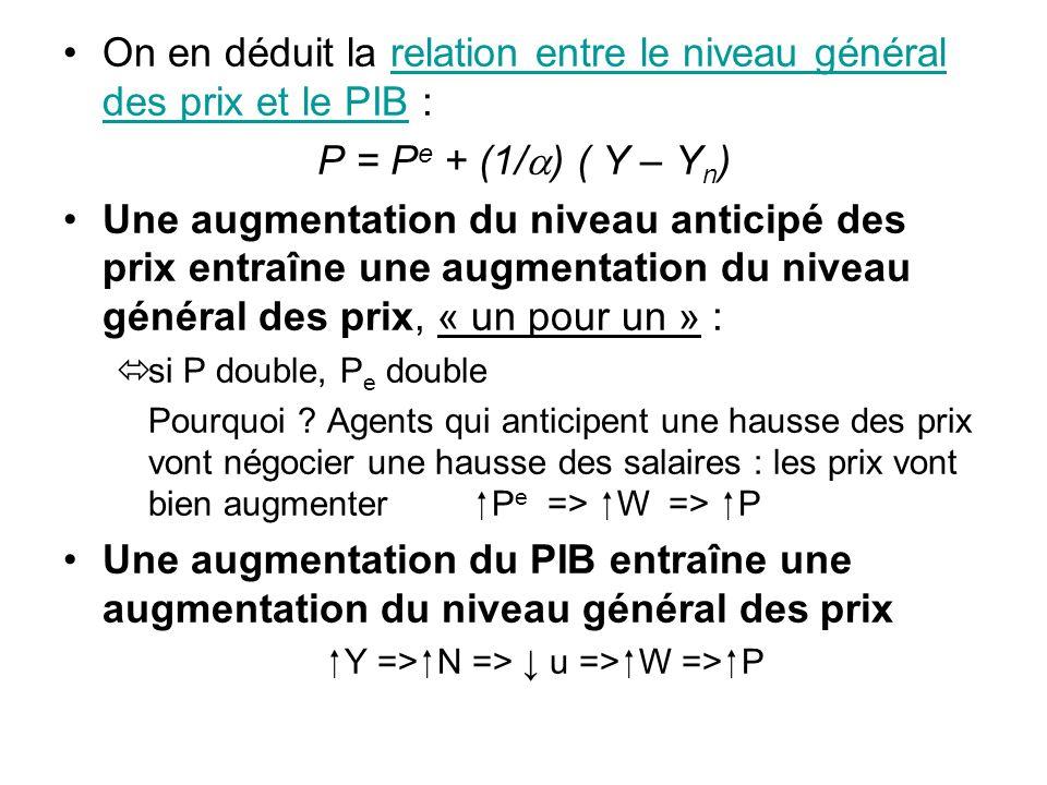 On en déduit la relation entre le niveau général des prix et le PIB : P = P e + (1/ ) ( Y – Y n ) Une augmentation du niveau anticipé des prix entraîn