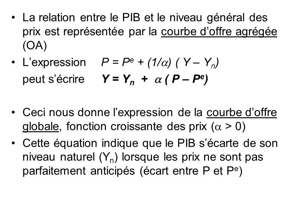 La relation entre le PIB et le niveau général des prix est représentée par la courbe doffre agrégée (OA) Lexpression P = P e + (1/ ) ( Y – Y n ) peut